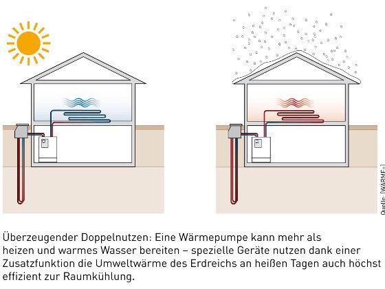 © WÄRME+